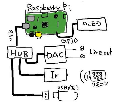 mp3プレーヤの構想